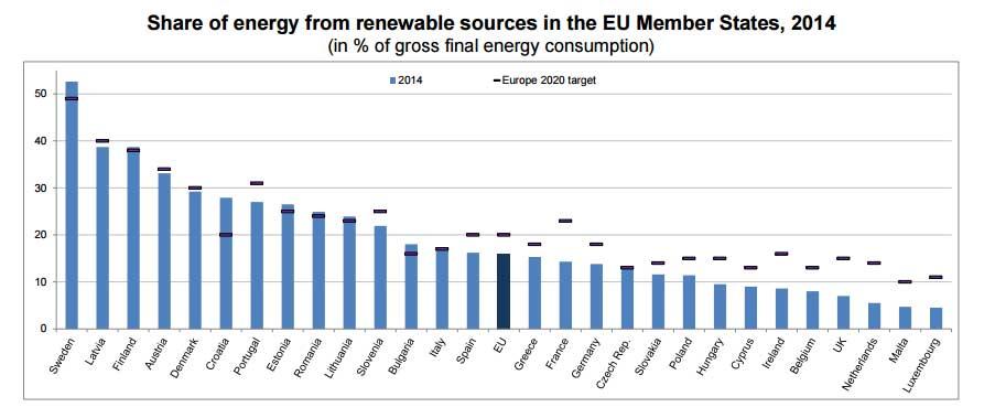 Energías renovables en Europa